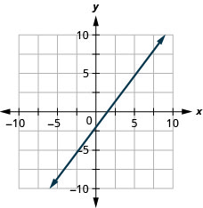 The figure shows a line graphed on the x y-coordinate plane. The x-axis of the plane runs from negative 10 to 10. The y-axis of the plane runs from negative 10 to 10. The line goes through the points (0, negative 2) and (3,2).
