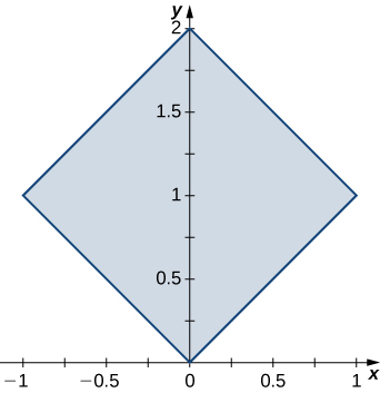A square with side length square root of 2 rotated 45 degrees, with corners at the origin, (2, 0), (1, 1), and (negative 1, 1).