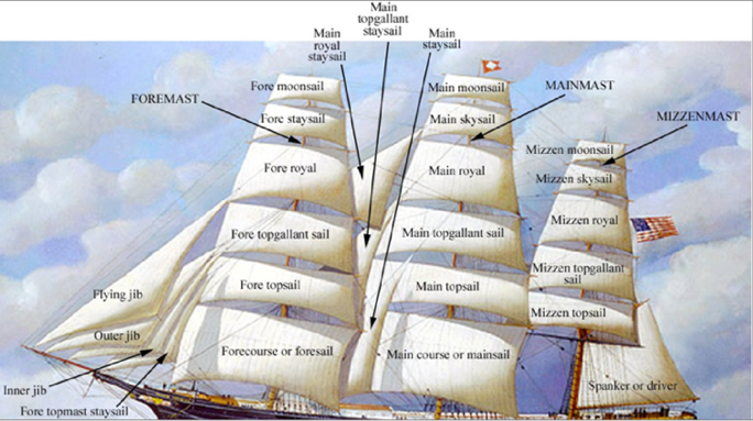 An analysis of the sailing ships of 19th century and the seamanship of clipper ships