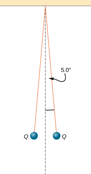 Two small balls are attached to threads which are in turn tied to the same point on the ceiling. The threads hang at an angle of 5.0 degrees to either side of the vertical. Each ball has a charge Q.