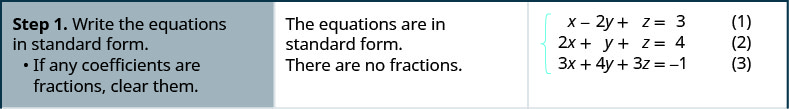 The equations are x minus 2y plus z equals 3, 2x plus y plus z equals 4 and 3x plus 4y plus 3z equals minus 1. Step 1 is to write the equations in standard form. They are. If any coefficients are fractions, clear them. There are none.