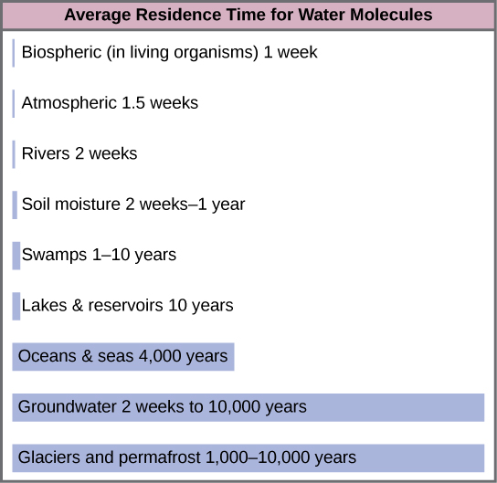 Bars on the graph show the average residence time for water molecules in various reservoirs. The residence time for glaciers and permafrost is 1,000 to 10,000 years. The residence time for groundwater is 2 weeks to 10,000 years. The residence time for oceans and seas is 4,000 years. The residence time for lakes and reservoirs is 10 years. The residence time for swamps is 1 to ten years. The residence time for soil moisture is 2 weeks to 1 year. The residence time for rivers is 2 weeks. The atmospheric residence time is 1.5 weeks. The biospheric residence time, or residence time in living organisms, is 1 week.