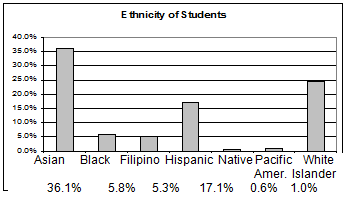 Bar graph showing ethnicity data without the Other/Unknown category.