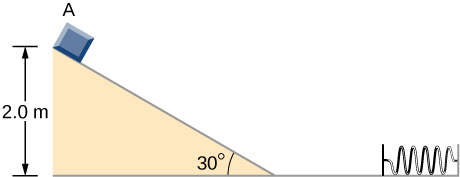 A block is shown at the top of a downward sloping ramp. The ramp makes an angle of 30 degrees with the horizontal. The block is a vertical distance of 2.0 meters above the ground. To the right of the ramp, on the horizontal ground, is a  horizontal spring. The far end of the spring is attached to a wall.