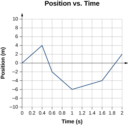 Graph shows position in meters plotted versus time in seconds. It starts at the origin, reaches 4 meters at 0.4 seconds; decreases to -2 meters at 0.6 seconds, reaches minimum of -6 meters at 1 second, increases to -4 meters at 1.6 seconds, and reaches 2 meters at 2 seconds.