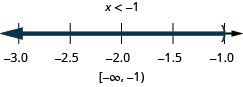 The solution is x is less than negative 1. On a number line it is shown with an open circle at 1 with shading to its left. Its interval notation is negative infinity to negative 1 within parentheses.