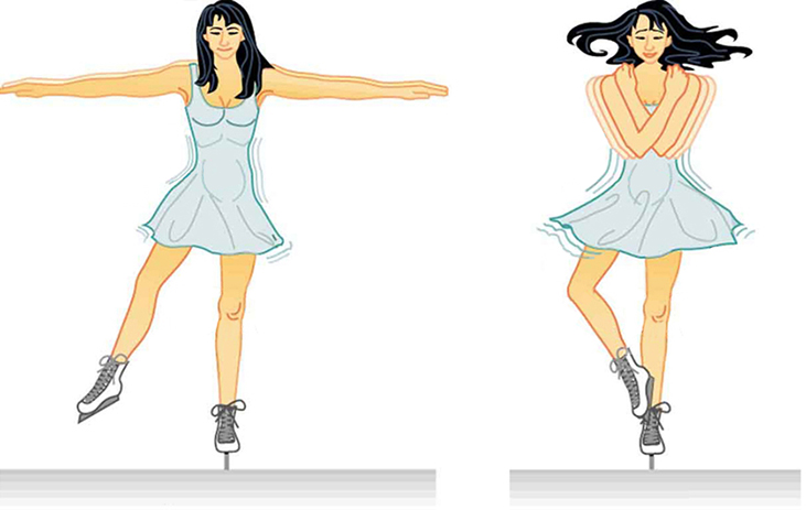 Illustration of Conservation of Angular Momentum. At left a skater is illustrated with her arms and right leg outstretched, with cartoon motion lines indicating slow rotation. At right the skater has her arms folded across her chest and right leg crossed over her left. The motion lines now indicate a faster rotation.