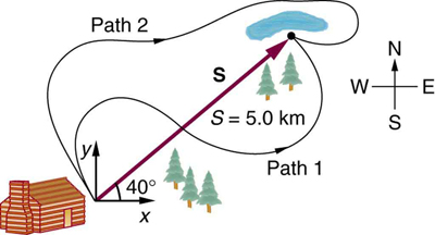 At the southwest corner of the figure is a cabin and in the northeast corner is a lake. A vector S with a length five point zero kilometers connects the cabin to the lake at an angle of 40 degrees north of east. Two winding paths labeled Path 1 and Path 2 represent the routes travelled from the cabin to the lake.