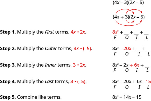 The figure shows how to use the FOIL method to multiply two binomials. The example is the quantity 4 x plus 3 in parentheses times the quantity 2 x minus 5 in parentheses. The expression is show with four red arrows connecting the First. Outer, Inner, and Last terms. Step 1. Multiply the First terms 4 x and 2 x. The product of the first terms is 8 x squared and is shown above the letter F in the word FOIL. Step 2. Multiply the Outer terms 4 x and negative 5. The result is negative 20 x and is shown above the letter O in the word FOIL. Step 3. Multiply the Inner terms 3 and 2 x. The result is 6 x and is shown above the letter I in the word FOIL. Step 4. Multiply the Last terms 3 and negative 5. The result is negative 15 and is shown above the letter L in the word FOIL. Step 5. Combine like terms. The simplified result is 8 y squared minus 14 x minus 15.