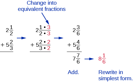 Add and Subtract Mixed Numbers