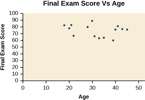 Scatter plot, titled 'Final Exam Score VS Age'. The x-axis is the age, and the y-axis is the final exam score. The range of ages are between 20s - 50s, and the range for scores are between upper 50s and 90s.