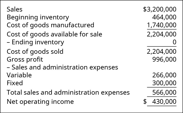 Sales $3,200,000. Less Cost of Goods Sold: Beginning Inventory 464,000 plus Cost of Goods Manufactured 1,740,000 equals Cost of Goods Available for Sale 2,204,000 less Ending Inventory 0 equals Cost of Goods Sold 2,204,000. Equals Gross Profit 996,000. Less Sales and Admin Expenses: Variable 266,000 and Fixed 300,000, Total Sales and Admin Expenses 566,000. Equals Net Operating Income $430,000.