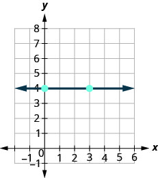 The graph shows the x y coordinate plane. The x-axis runs from negative 1 to 5 and the y-axis runs from negative 1 to 7. A line passes through the points (0, 4) and (3, 4).