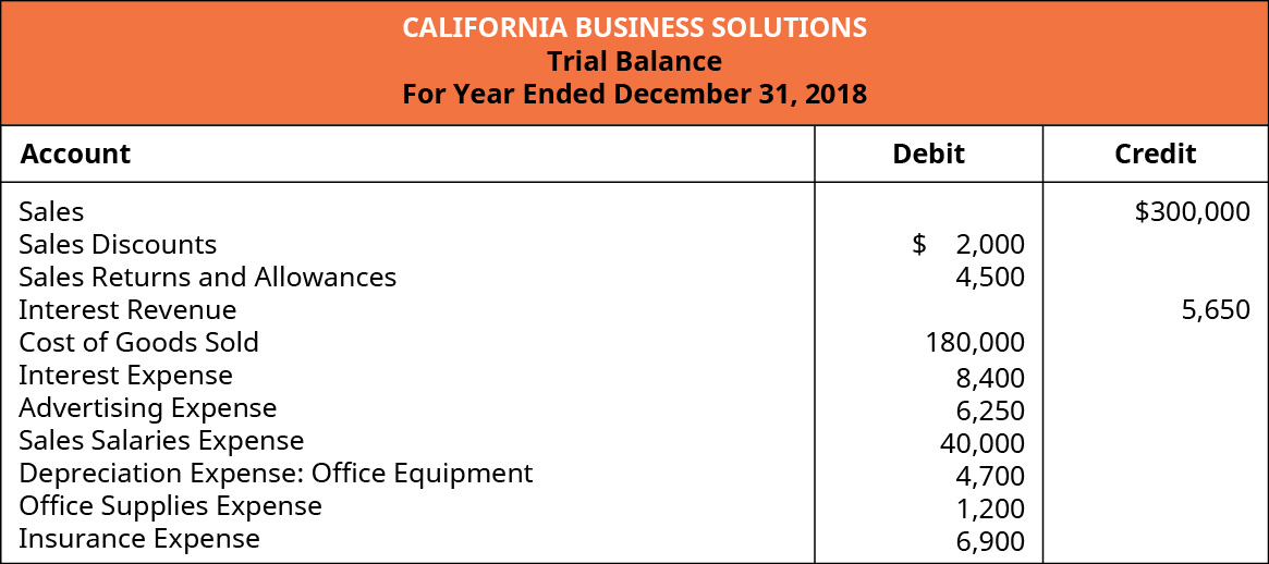 A Trial Balance for California Business Solutions for the year ended December 31, 2018. Accounts, with either Debits or Credits, showing Sales: $300,000 credit; Sales Discounts: $2,000 debit; Sales Returns and Allowances: $4,500 debit; Interest Revenue: $5,650 credit; Cost of Goods Sold: $180,000 debit; Interest Expense: $8,400 debit; Advertising Expense: $6,250 debit; Sales Salaries Expense: $40,000 debit; Depreciation Expense-Office Equipment: $4,700 debit; Office Supplies Expense: $1,200 debit; and Insurance Expense: $6,900 debit.