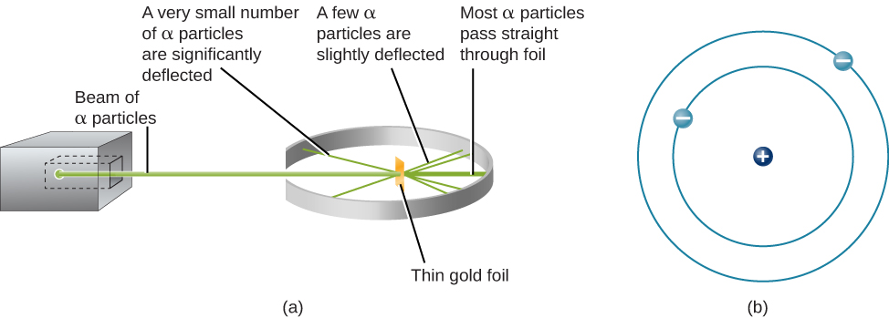 Rutherford's Experiment. This figure presents a schematic representation of the experimental apparatus, and a model of an atom. In (a), on the left, is a box which is the source of the α-particles. The beam of particles leaves the source in a straight line to a thin gold foil. The gold foil is nearly completely surrounded by a circular screen which detects α-particles. Most of the beam passes straight though the foil, but a few are slightly deflected to the left or right of the foil. Even fewer are reflected nearly straight back to the emitter. Part (b) shows a simplified model of an atom. It shows a nucleus of protons and neutrons, surrounded by three orbiting electrons, each in a different circular orbit around the nucleus.