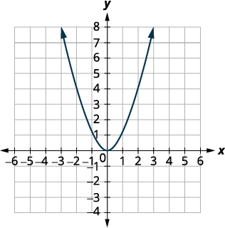 This figure shows an upward-opening parabola on the x y-coordinate plane with a vertex of (0, 0) with other points on the curve located at (negative 1, 1) and (1, 1). It is the graph of f of x equals x squared.