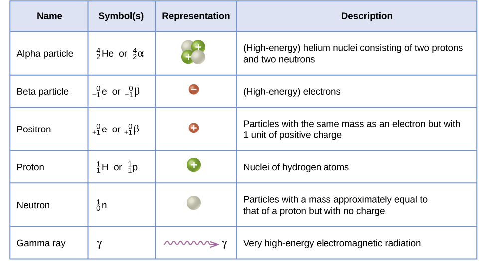 202 Nuclear Equations Chemistry Libretexts
