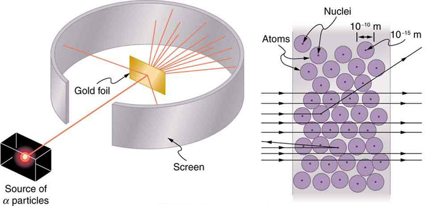 Alpha particles with e...