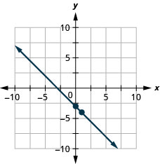 The figure shows a line graphed on the x y-coordinate plane. The x-axis of the plane runs from negative 10 to 10. The y-axis of the plane runs from negative 10 to 10. The points (0, negative 3) and (1, negative 4) are plotted on the line.