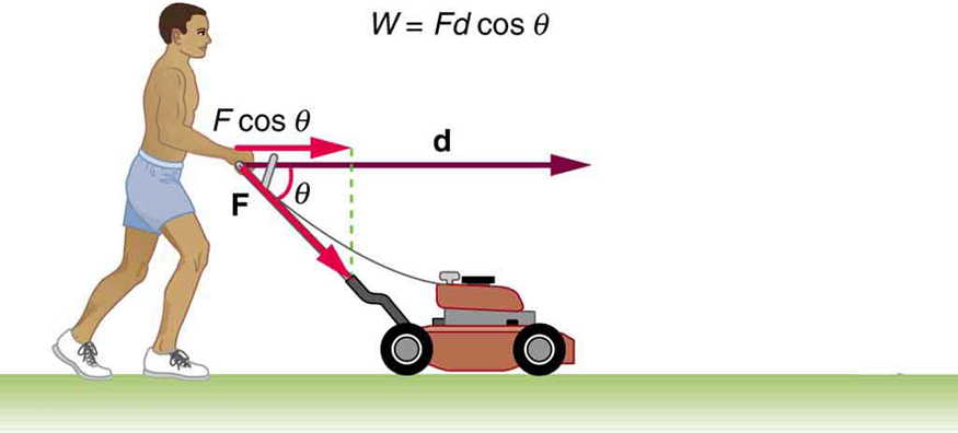 A person pushing a lawn mower with a force F. Force is represented by a vector making an angle theta below the horizontal and distance moved by the mover is represented by vector d. The component of vector F along vector d is F cosine theta. Work done by the person, W, is equal to F d cosine theta.