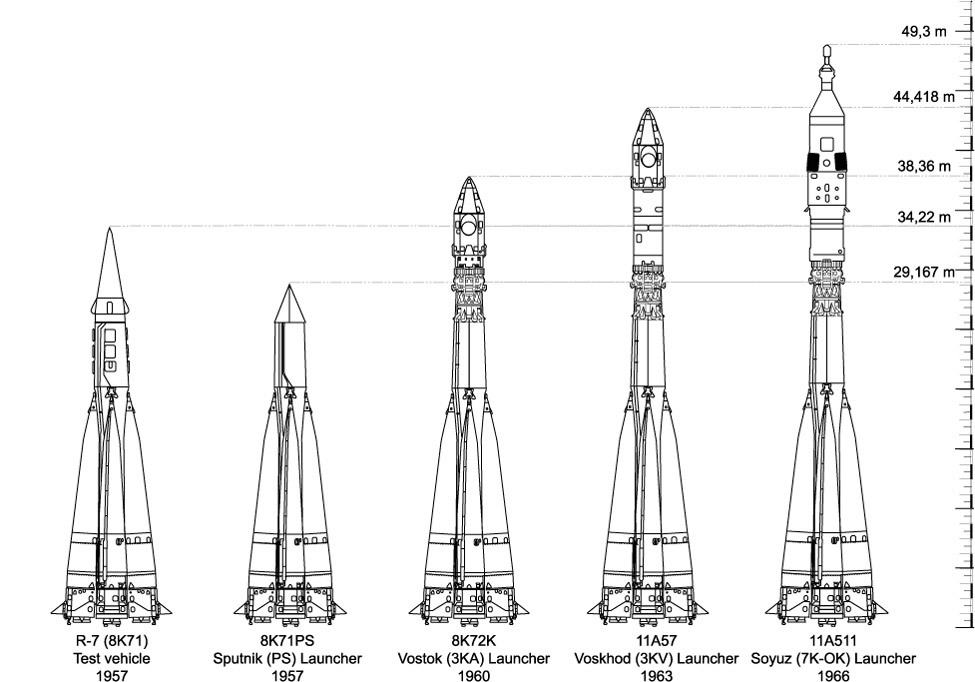 The diagram includes five Soviet launchers and their measurements. In 1957, the R-7 (8K71) Test vehicle measured 34,22 meters tall. In 1957, the 8K71PS Sputnik (PS) Launcher measured 29,167 meters tall. In 1960, the 8K72K Vostok (3KA) Launcher measure 38,36 meters tall. In 1963, the 11A57 Voskhod (3KV) Launcher measured 44,418 meters tall. In 1966, the 11A511 Soyuz (7K-OK) Launcher measured 49,3 meters tall.