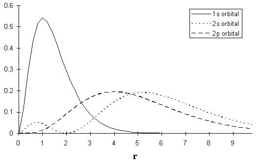 Probability for an Electron at a Distance r from a Hydrogen Nucleus (fig3.png)