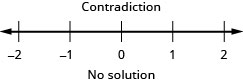 The solution is a contradiction. So, there is no solution. As a result, there is no graph on the number line or interval notation