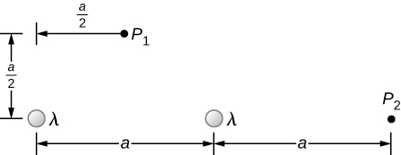 An end view of the arrangement in the problem is shown. Two rods are parallel to one another and perpendicular to the plane of the page. They are separated by a horizontal distance of a. Pint P 1 is a distance of a over 2 above the midpoint between the rods, and so also a distance of a over 2 horizontally from each rod. Point P 2 is a distance of a to the right of the rightmost rod.