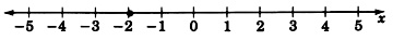 A number line labeled x with arrows on each end, labeled from negative five to five, in increments of one. There is a closed circle on negative two.