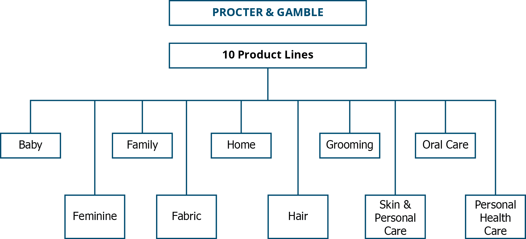Organizational chart of Procter & Gamble showing the 10 product lines: Baby, Feminine, Family, Fabric, Home, Hair, Grooming, Skin and Personal Care, Oral Care, and Personal Health Care.