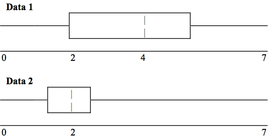 Two box plots showing data between 0 and 7.  The Data 1 box plot shows Q1 at 2, M at 4, and Q3 at some unlabeled point greater than 4, while the Data 2 plot shows Q1 at an unlabeled point between 0 and 2, M at 2, and Q3 slightly greater than 2.