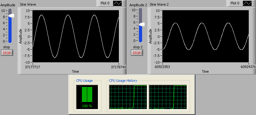 This screencap contain a diagram with two parallel graphs of sin waves and below these two graph is a CPU usage and CPU Usage History.