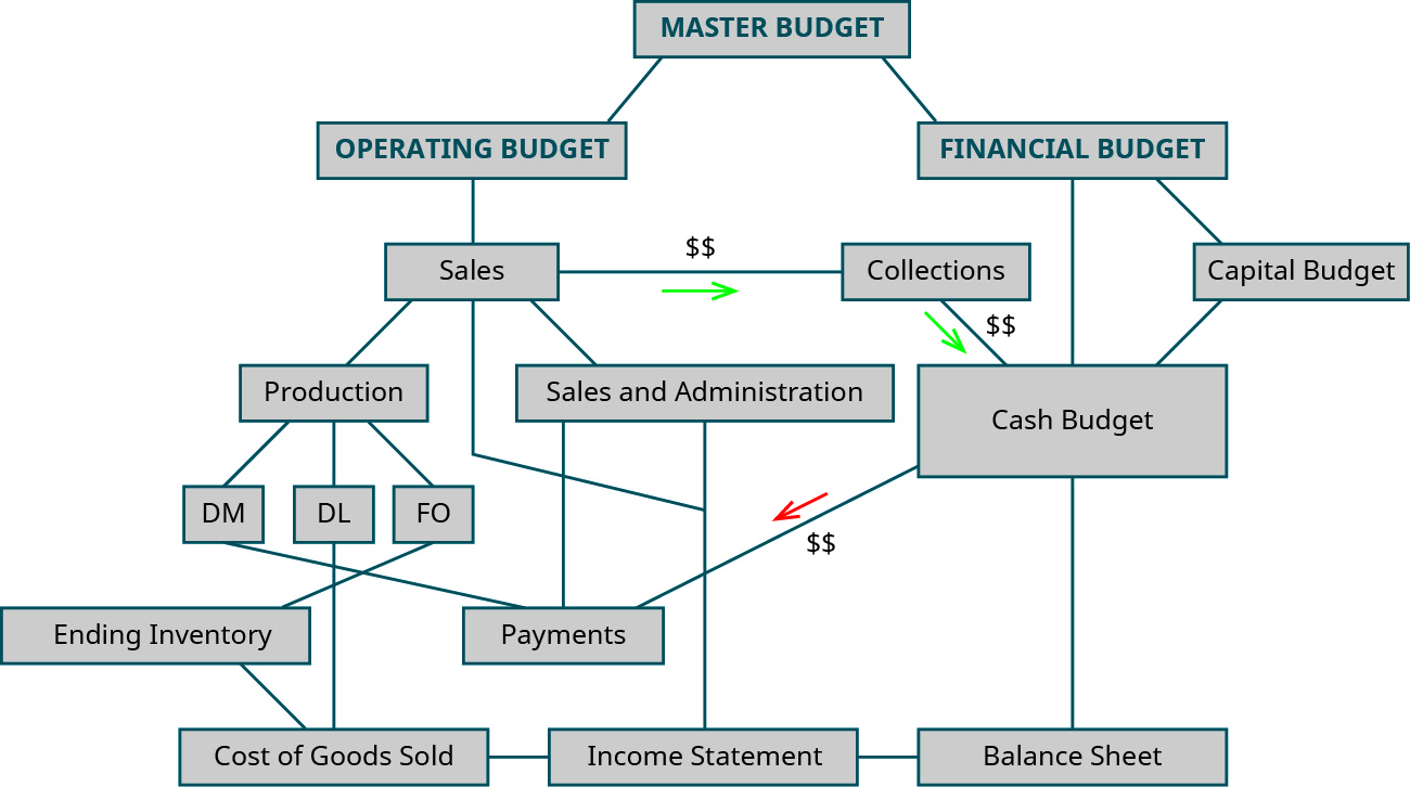 Flow chart of the calculations for budgets. The Master Budget is at the top in purple. From it flow to lines to the Operating budget (all operating budgets are in yellow) and the Financial budget (all financial budgets are in blue). From the Operating Budget is a line going to the Sales budget (yellow). A green line goes from this Sales Budget to the Collections Budget (blue) to represent cash inflow. The Sales budget also has lines going to the D M, D L, and F O budgets (all yellow) which flow down to the Ending Inventory (yellow) and Payments (blue) Budgets. From the D M, D L, F O, and Ending Inventory Budgets flow lines to the C O G S Budget, which flows to the Income Statement Budget (all yellow). Also from the Sales Budget is a line going to the Selling & A D M Budget (both yellow), which flows to the Payments Budget (blue). From the Sales and Selling and A D M Budgets there are lines going to the Income Statement (all yellow). From the Financial Budget a line goes to the Cash Budget. This has inflow from the Collections Budget (with the green line representing cash inflow) and outflow to the Payments Budget with a red line representing cash outflow). There are also lines from the Cash Budget going to the Capital Budget and the Balance Sheet Budget. All of these mentioned budgets are blue. The Balance sheet also has lines going to it from the Income Statement (yellow) and the Capital Budget (blue).