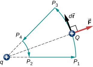 The figure shows two positive charges, q and Q and the repelling force on Q. There are four points P subscript 1, P subscript 2, P subscript 3 and P subscript 4 where P subscript 1 P subscript 3 and P subscript 2 P subscript 4 form two concentric segments centered at q. Q's direction of displacement is P subscript 1 P subscript 3 P subscript 4 P subscript 2 P subscript 1.