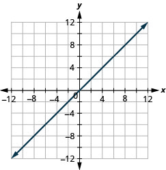The figure shows a straight line graphed on the x y-coordinate plane. The x and y axes run from negative 12 to 12. The line goes through the points (negative 1, negative 1), (0, 0), and (1, 1).
