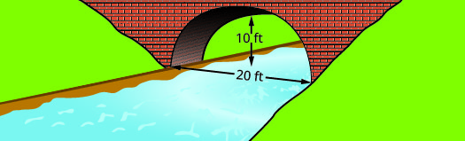 This figure shows a parabolic arch formed in the foundation of a bridge. It is 10 feet high and 20 feet wide at the base.