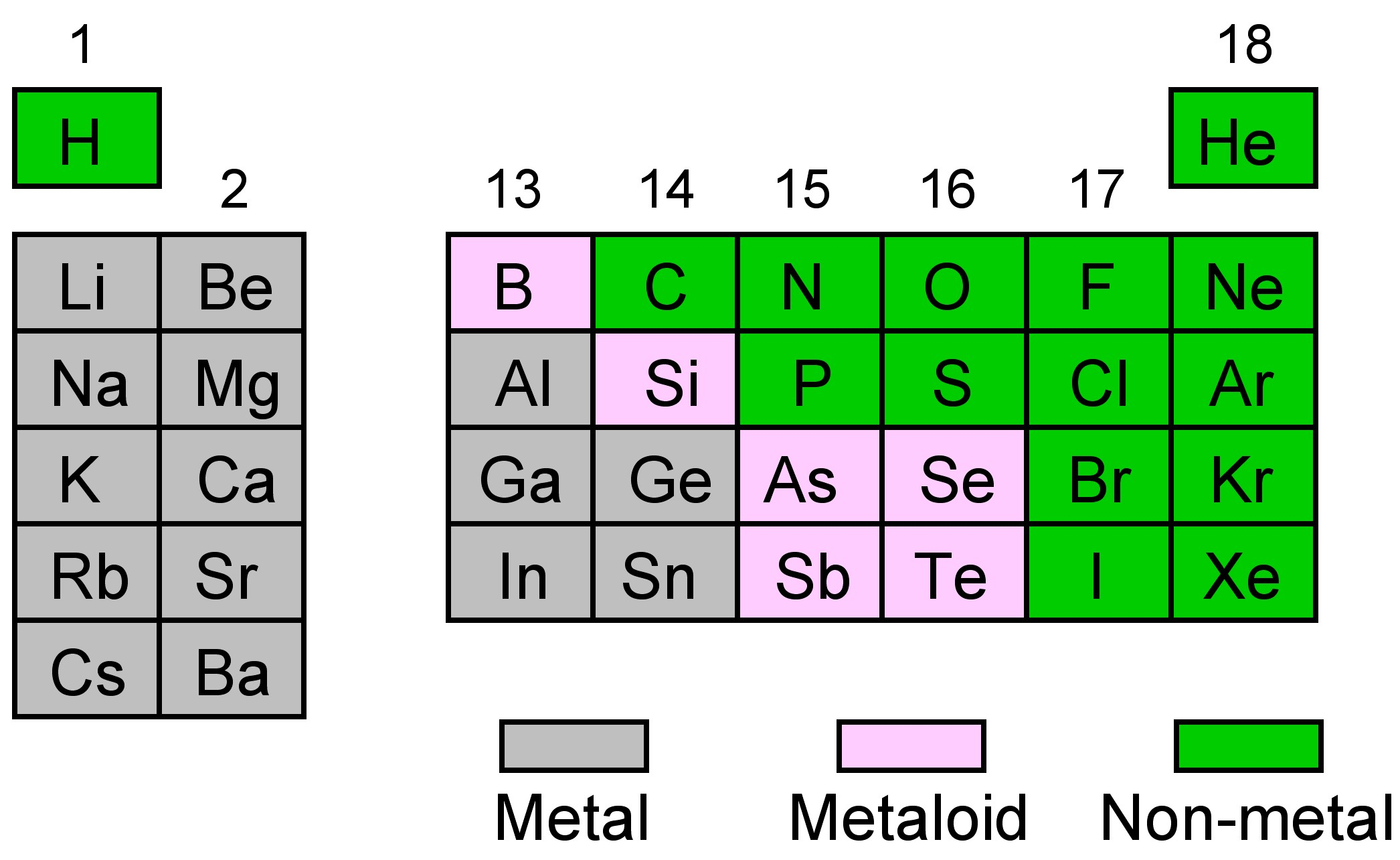 Periodic trends for the main group elements urtaz Choice Image