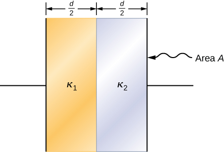 Figure shows two vertical plates of a capacitor. The left half of the area between them is filled with material labeled K1.The right half is filled with material labeled K2. Both K1 and K2 have thickness d by 2. The area of the capacitor plate is labeled A.