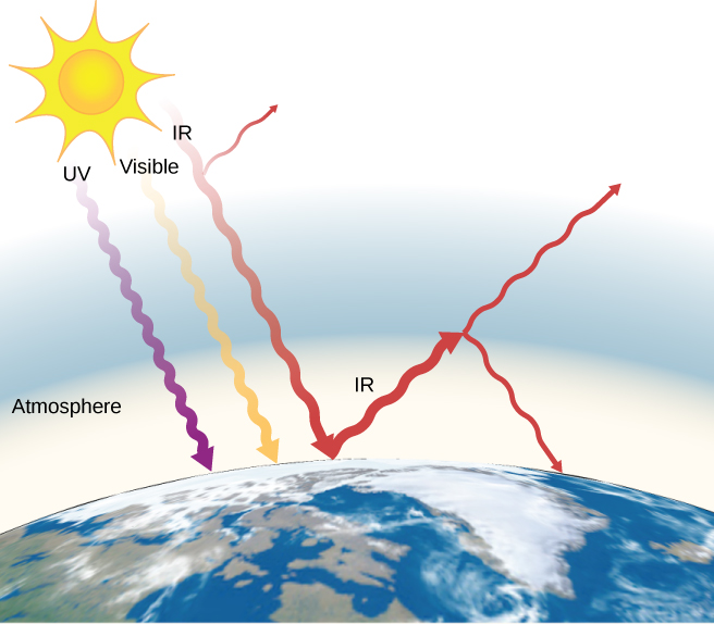Figure shows UV, IR and visible light from the sun striking the earth through its atmosphere. Of these, only IR is reflected.
