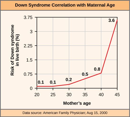 The incidence of having a fetus with trisomy 21 increases dramatically with maternal age.