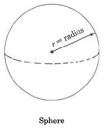 A sphere with radius r.