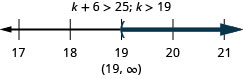 The inequality is k plus 6 is greater than 25. Its solution is k is greater than 19. The solution on a number line has a left parenthesis at 19 with shading to the right. The solution in interval notation is 19 to infinity within parentheses.
