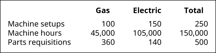 For Gas, Electric, and Total, respectively. Machine setups, 100, 150, 250. Machine hours, 45,000, 105,000, 150,000. Parts requisitions, 360, 140, 500.