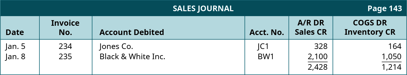 Sales Journal, page 143. Six columns, labeled left to right: Date, Invoice No., Account Debited, Account Number, Accounts Receivable DR Sales CR, Cost of Goods Sold DR Inventory CR. Line One: January 5; 234; Jones Co; JC1; 328; 164. Line Two: January 8; 235; Black & White Inc.; BW1; 2,100; 1,050. Line Three: Total A/R DR Sales CR: 2,428; Total Cost of Goods Sold DR Inventory CR: 1,214.