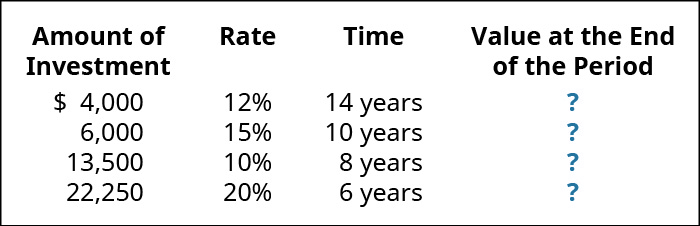 Amount of Investment, Rate, Time, Value at the End of the Period (respectively): $4,000, 12%, 14 years, ?; 6,000, 15, 10 years, ?; 13,500, 10, 8 years, ?; 22,250, 20, 6 years, ?