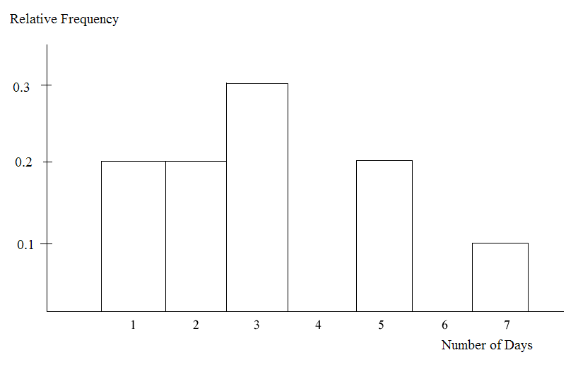 Histogram of 5 bars with relative frequency on the y-axis, from 0.1-0.3 in increments of 0.1, and number of days on the x-axis, from 0-7 in increments of 1. No bars are present for 4 or 6.