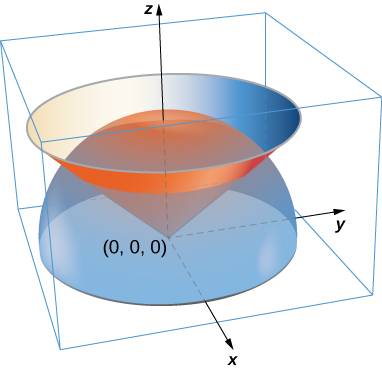 A diagram in three dimensions. A cone opens upward with point at the origin and an asic of symmetry that coincides with the z-axis. The upper half of a hemisphere with center at the origin opens downward and is cut off by the xy-plane.