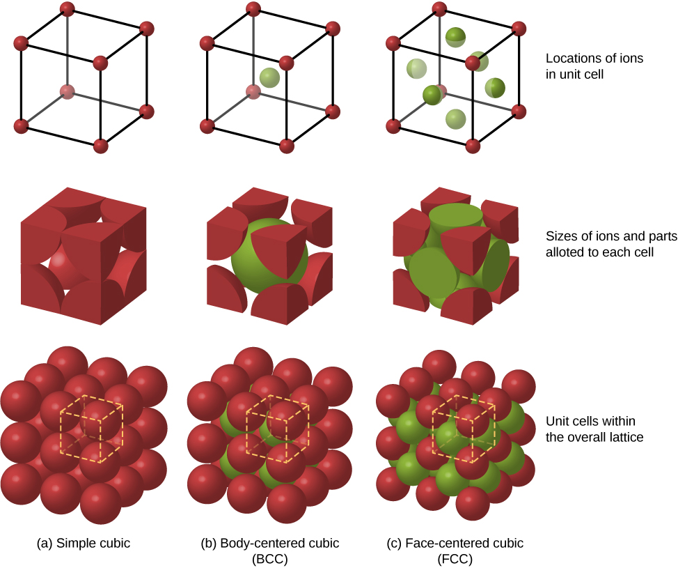 There are nine figures in three rows and three columns. The columns are labeled: a, simple cubic, b, body-centered cubic or BCC, and c, face-centered cubic or FCC.  In row one, the first figure shows a cube with small red spheres in all eight corners. The second one shows the same arrangement with an additional green sphere in the center. The third cube has eight red spheres in the corners and six green spheres, one on each surface of the cube. The row is labeled locations of ions in unit cells. The second row has three cubes similar to the first row, but the spheres are bigger and cut off at the surfaces. This row is labeled sizes of ions and parts allotted to each cell. The third row has the same three cubes as the two previous rows, but with additional cells of the lattice surrounding the cubes. This row is labeled unit cells within the overall lattice.
