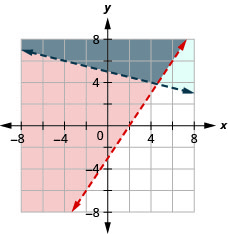 This figure shows a graph on an x y-coordinate plane 3 of 3x – 2y is less than or equal to 6 and y is greater than –(1/4)x + 5. The area to the left or above each line is shaded slightly different colors with the overlapping area also shaded a slightly different color. One line is dotted.