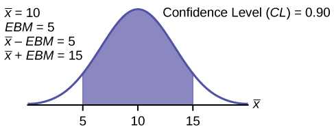 This is a normal distribution curve. The point z0.01 is labeled at the right edge of the curve and the region to the right of this point is shaded. The area of this shaded region equals 0.01. The unshaded area equals 0.99.